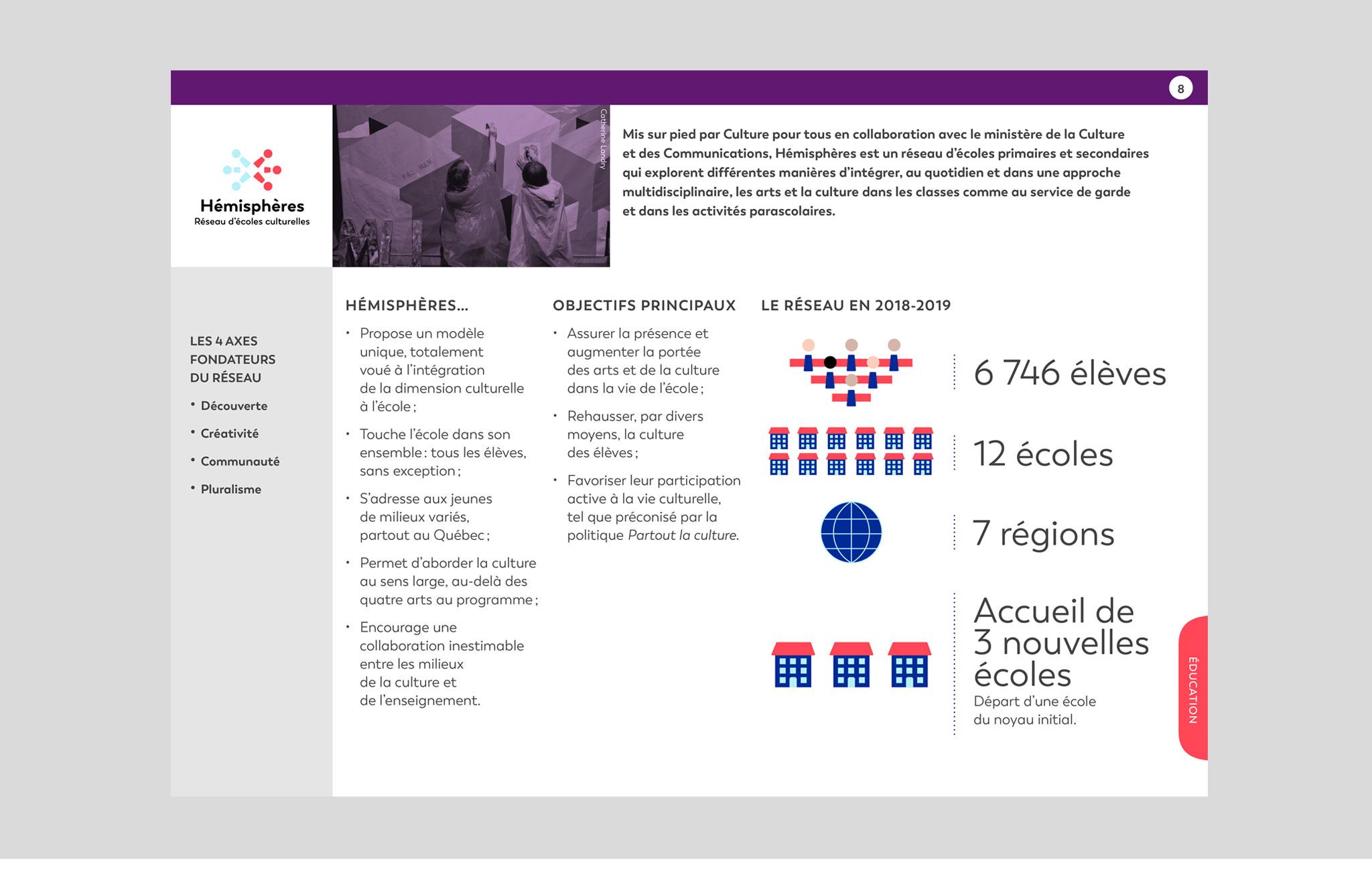 Rapport d'activités interactif de Culture pour tous.