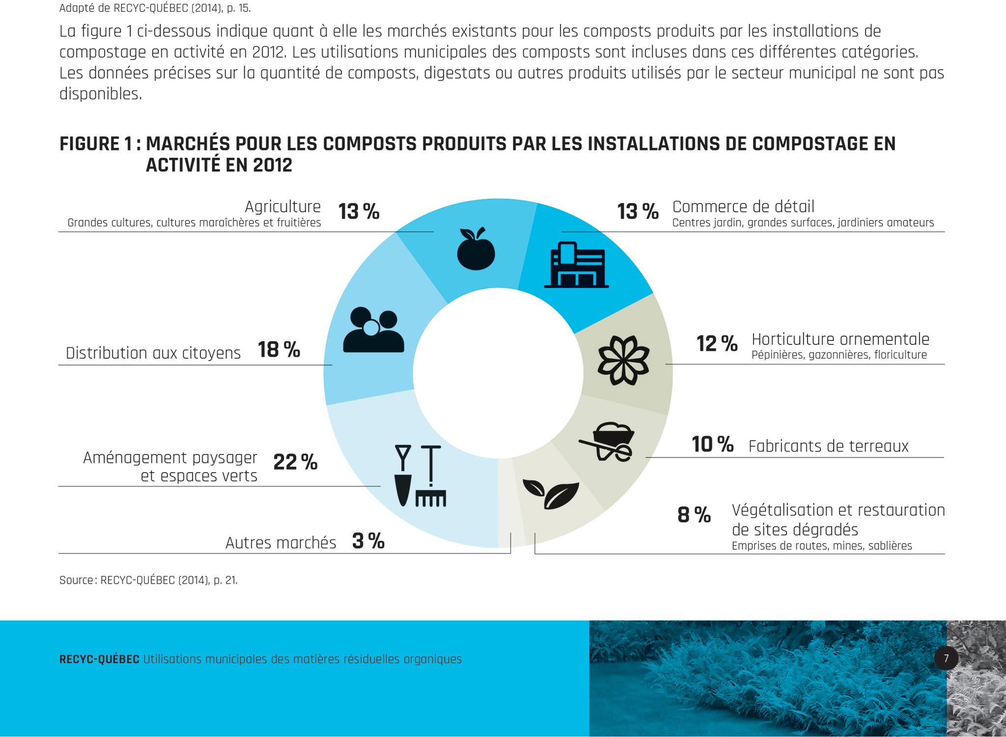 Rapport interactif accessible de Recyc Québec.