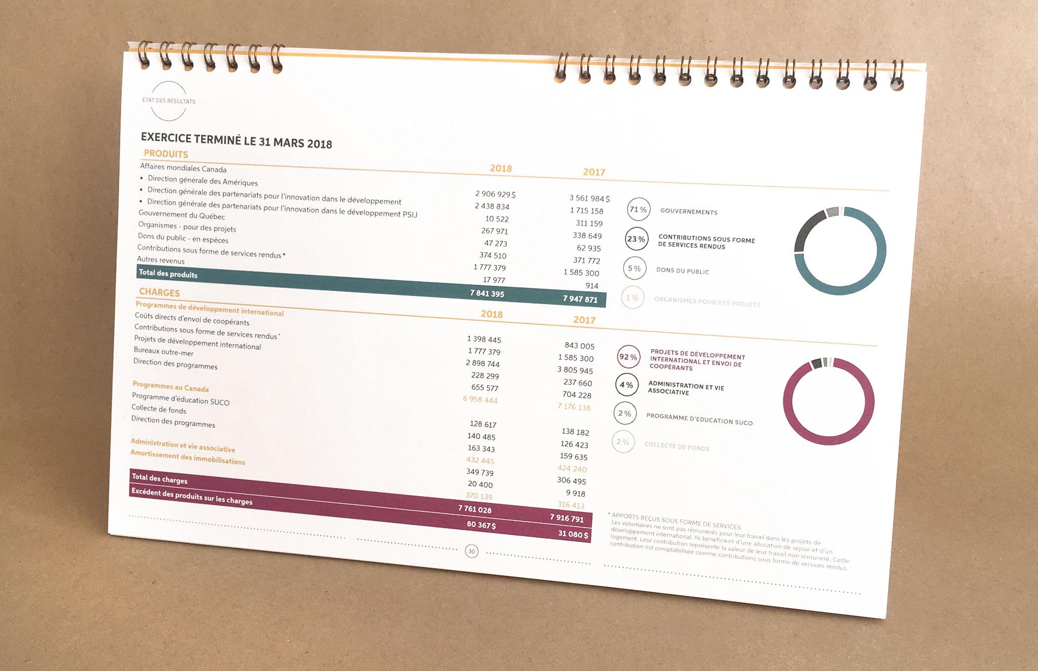 Rapport annuel de Suco.